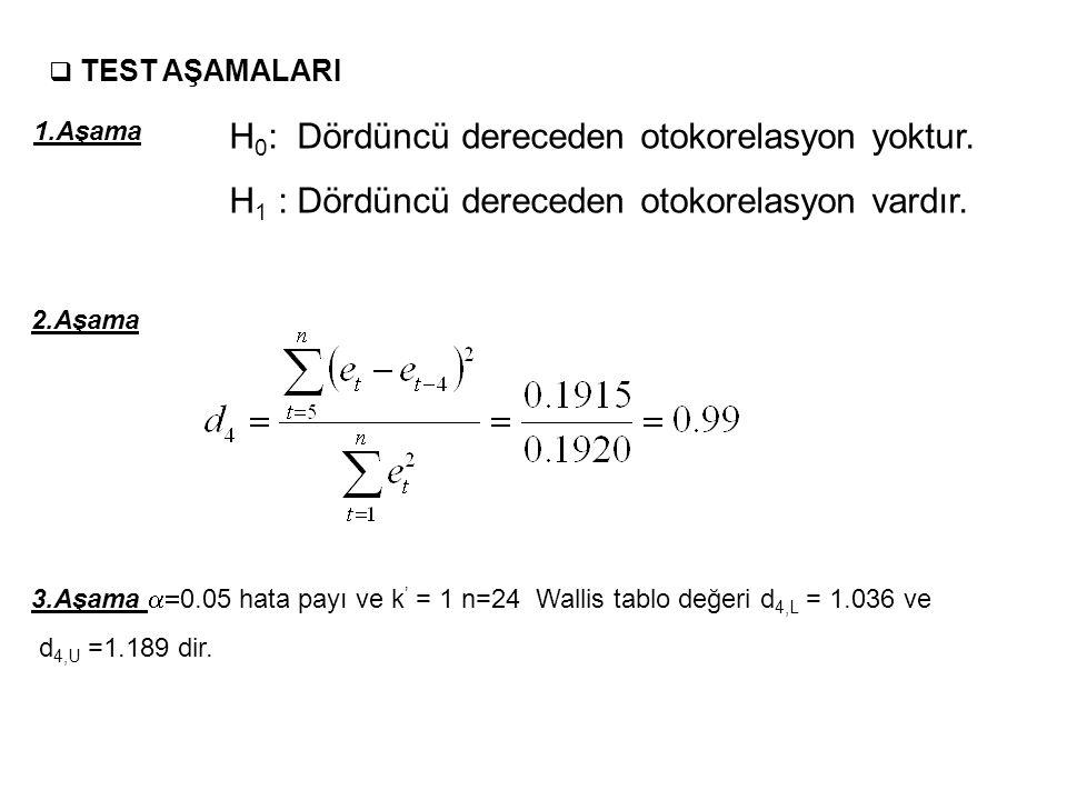 H0: Dördüncü dereceden otokorelasyon yoktur.