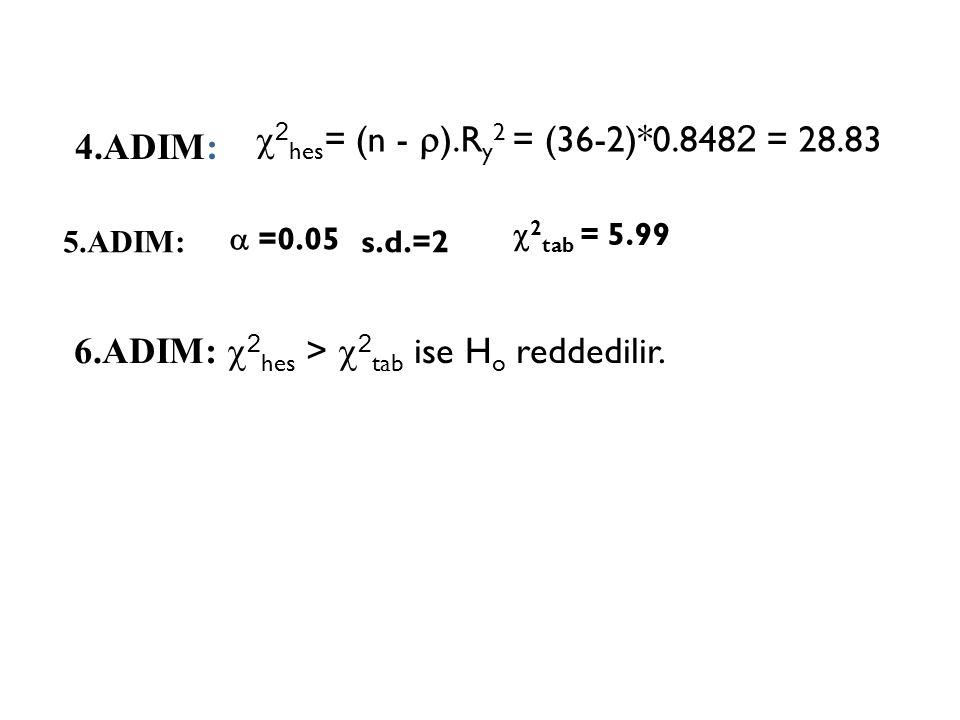 6.ADIM: 2hes > 2tab ise Ho reddedilir.