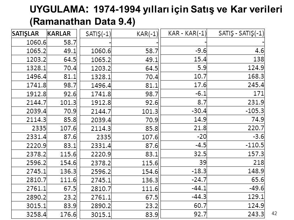 UYGULAMA: 1974-1994 yılları için Satış ve Kar verileri