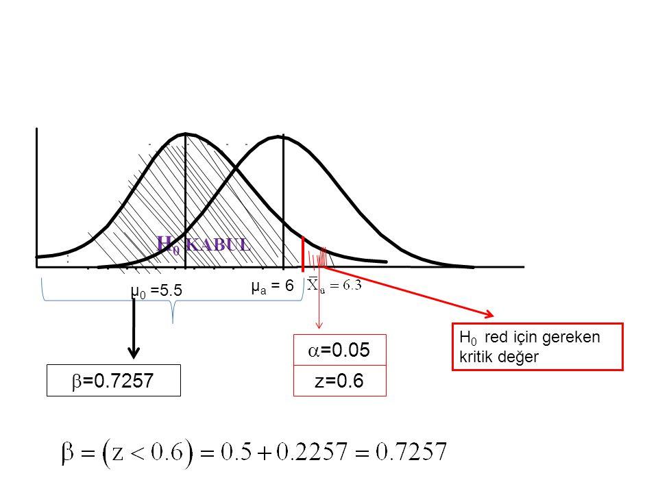 H0 KABUL µa = 6 µ0 =5.5 H0 red için gereken kritik değer =0.05 =0.7257 z=0.6