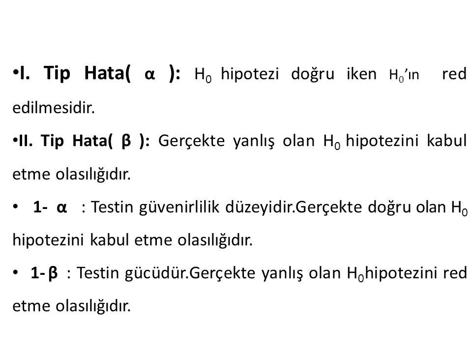 I. Tip Hata( α ): H0 hipotezi doğru iken H0'ın red edilmesidir.