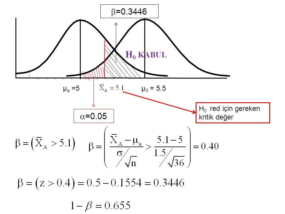 H0 KABUL µa =5 =0.05 =0.3446 µ0 = 5.5 H0 red için gereken kritik değer
