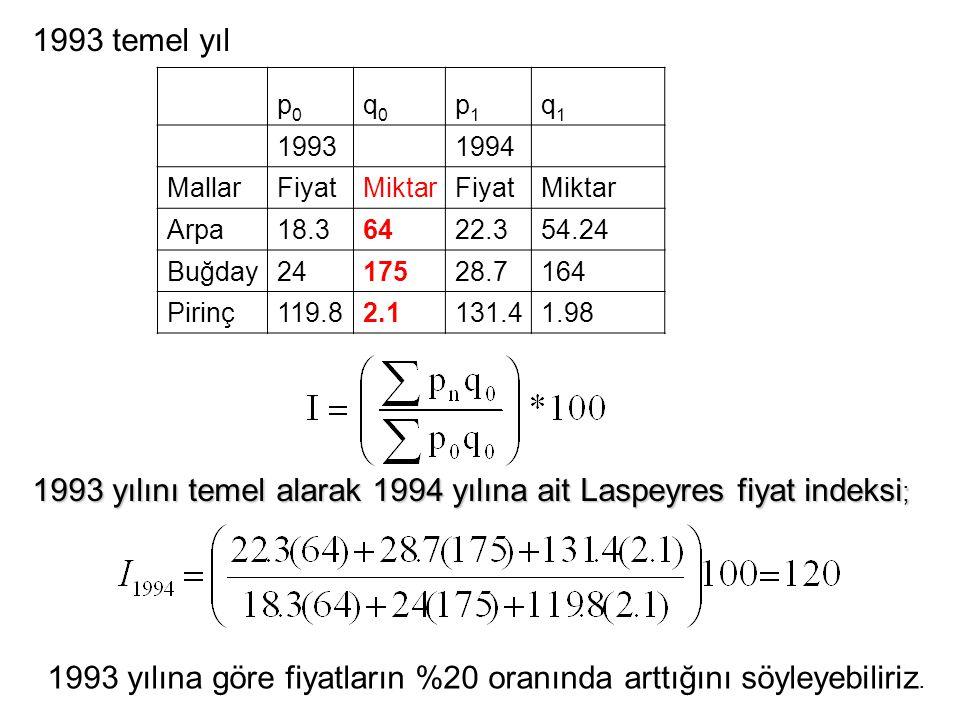 1993 yılını temel alarak 1994 yılına ait Laspeyres fiyat indeksi;