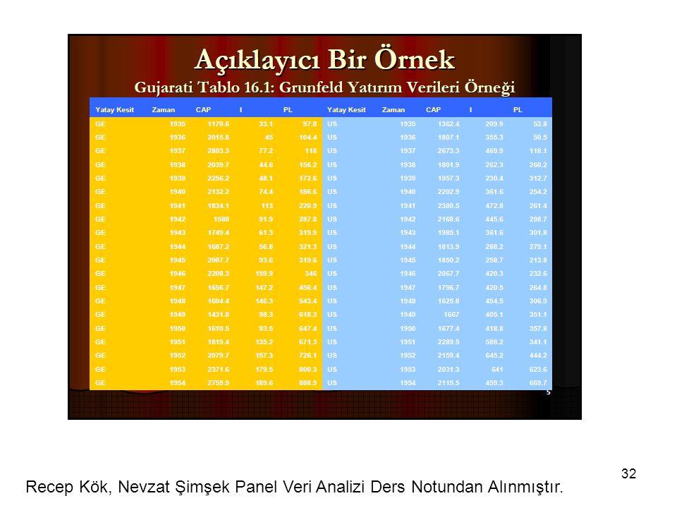 Recep Kök, Nevzat Şimşek Panel Veri Analizi Ders Notundan Alınmıştır.