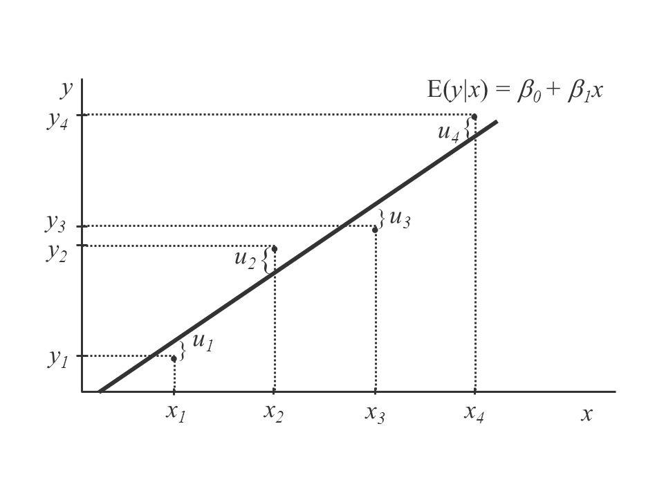 . . . . { y E(y|x) = b0 + b1x y4 u4 { u3 y3 y2 u2 u1 y1 x1 x2 x3 x4 x