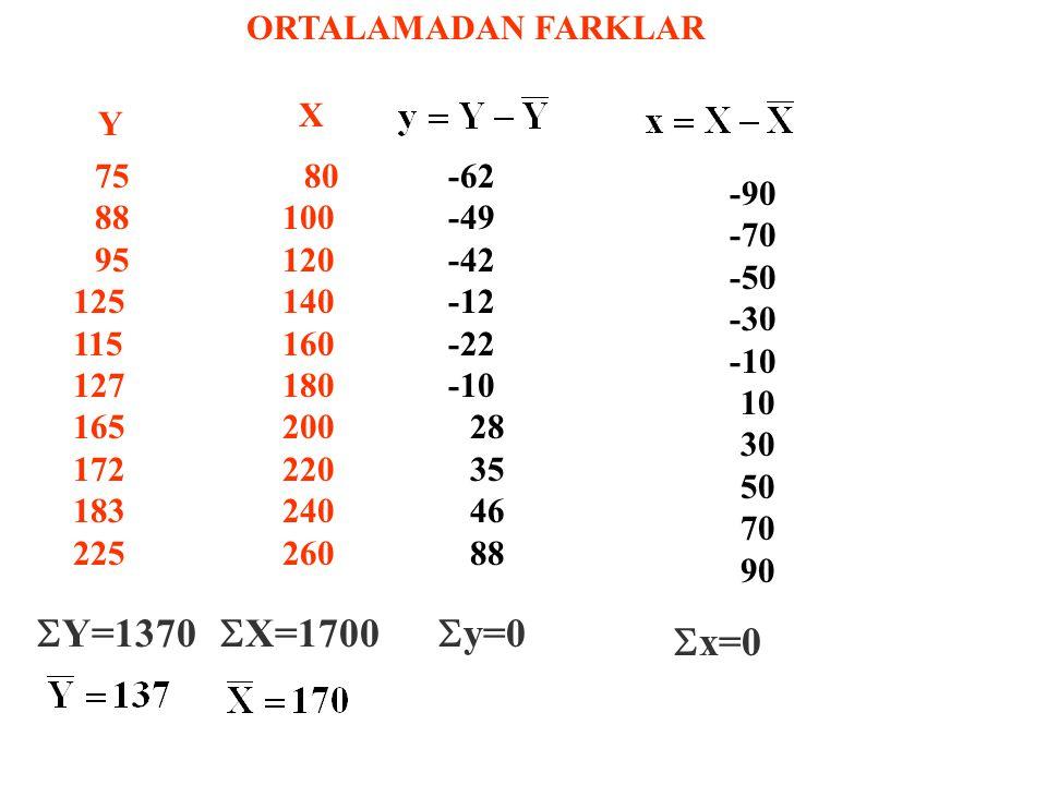 SY=1370 SX=1700 Sy=0 Sx=0 ORTALAMADAN FARKLAR X Y 75 88 95 125 115 127