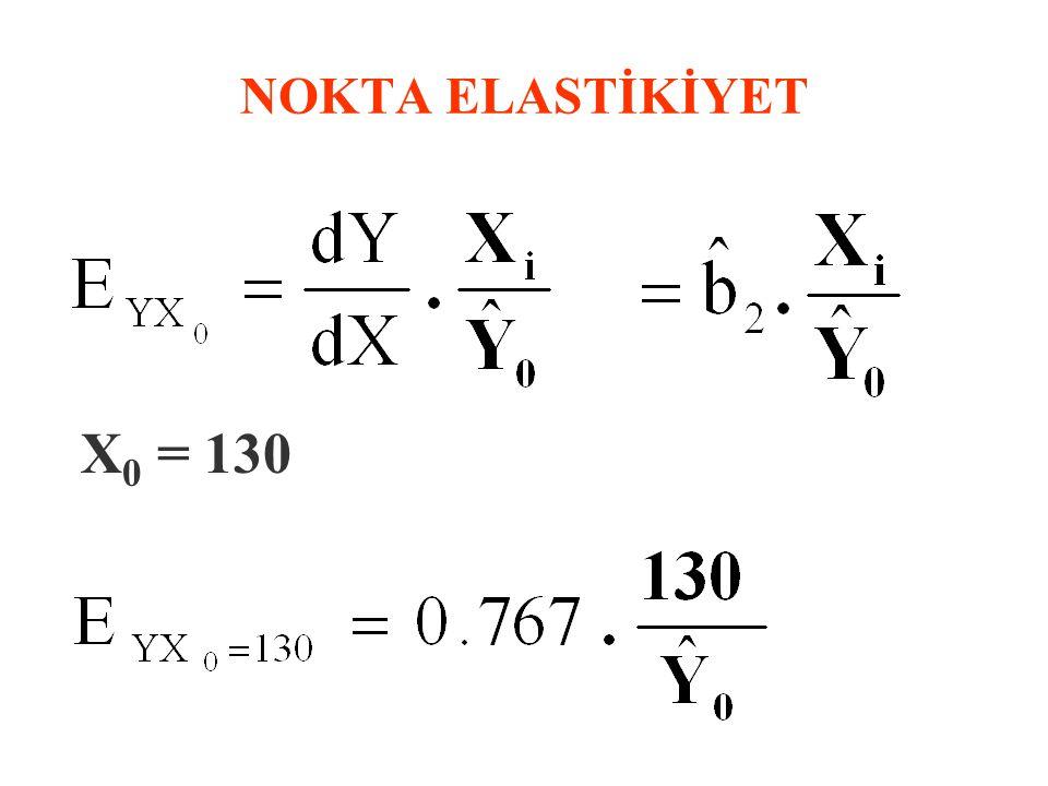 NOKTA ELASTİKİYET X0 = 130