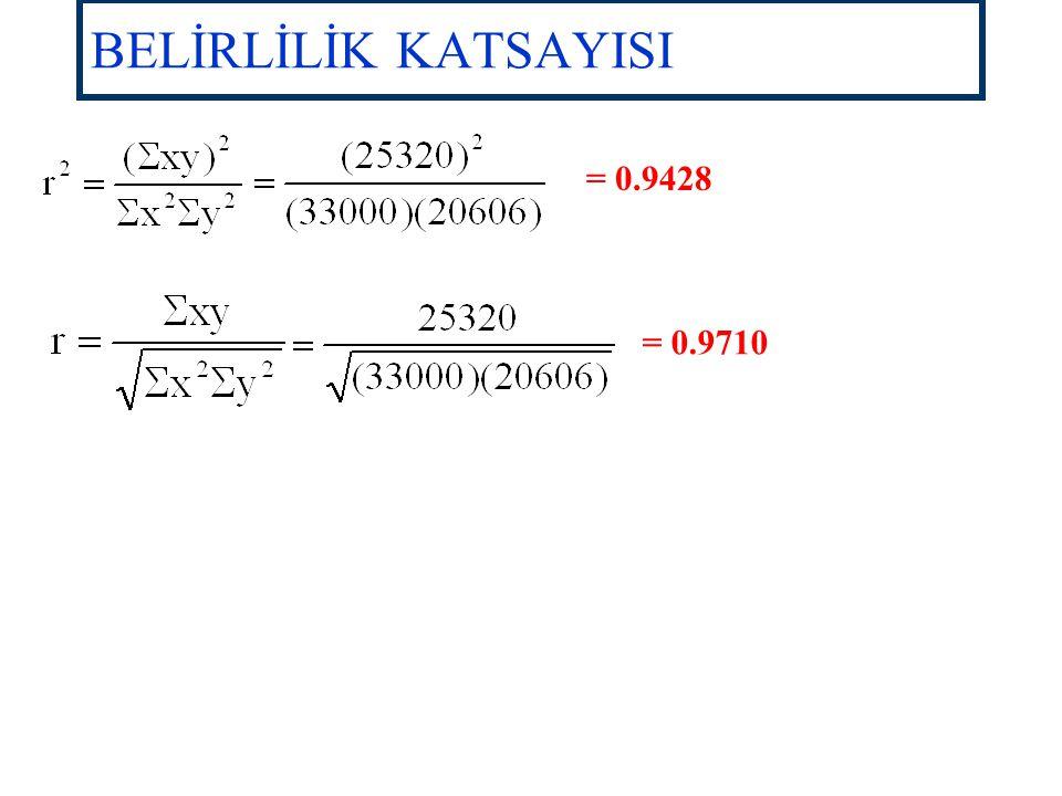 BELİRLİLİK KATSAYISI = 0.9428 = 0.9710