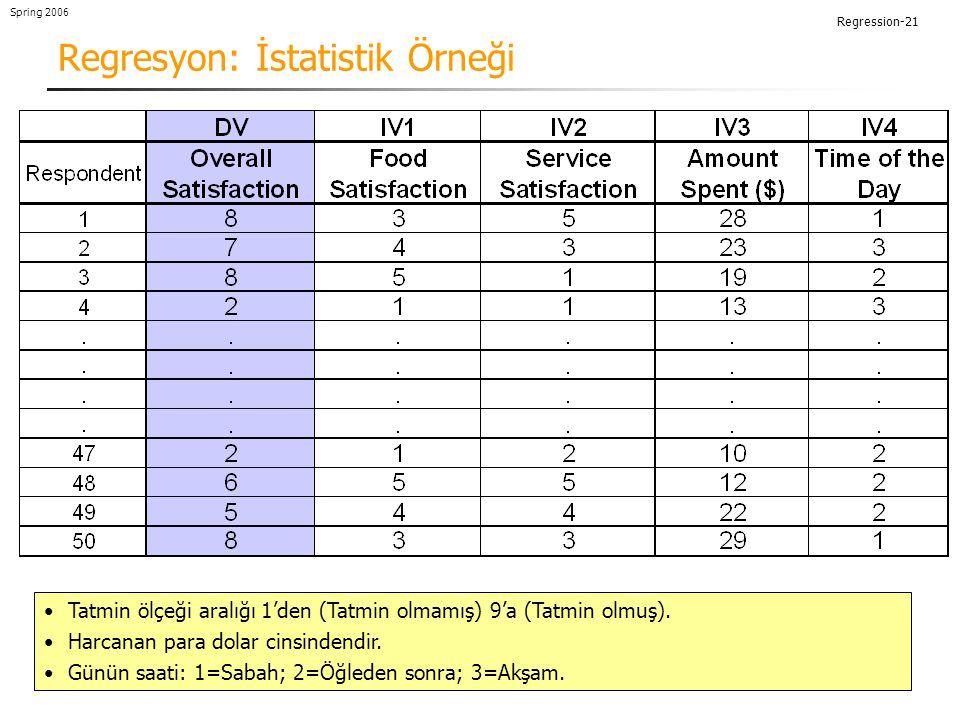 Regresyon: İstatistik Örneği
