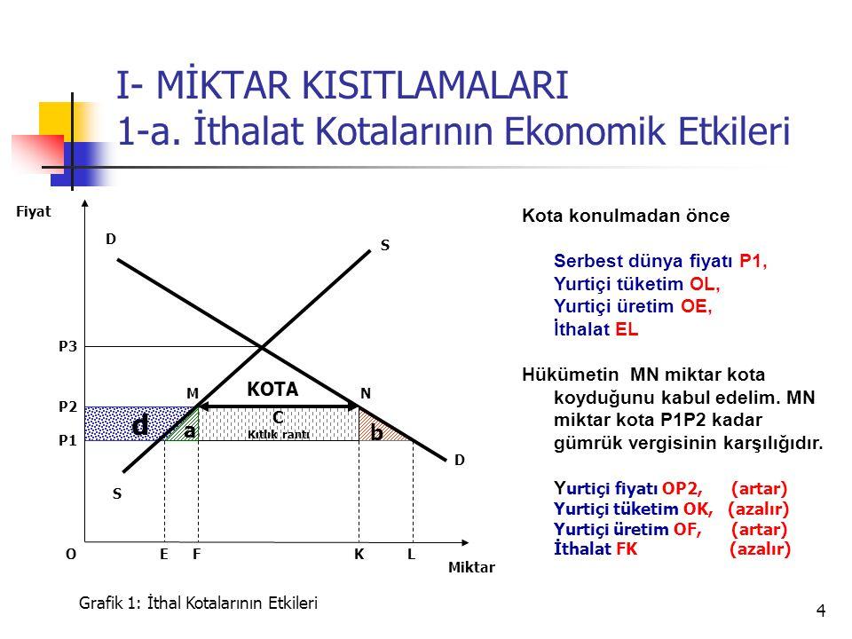 I- MİKTAR KISITLAMALARI 1-a. İthalat Kotalarının Ekonomik Etkileri