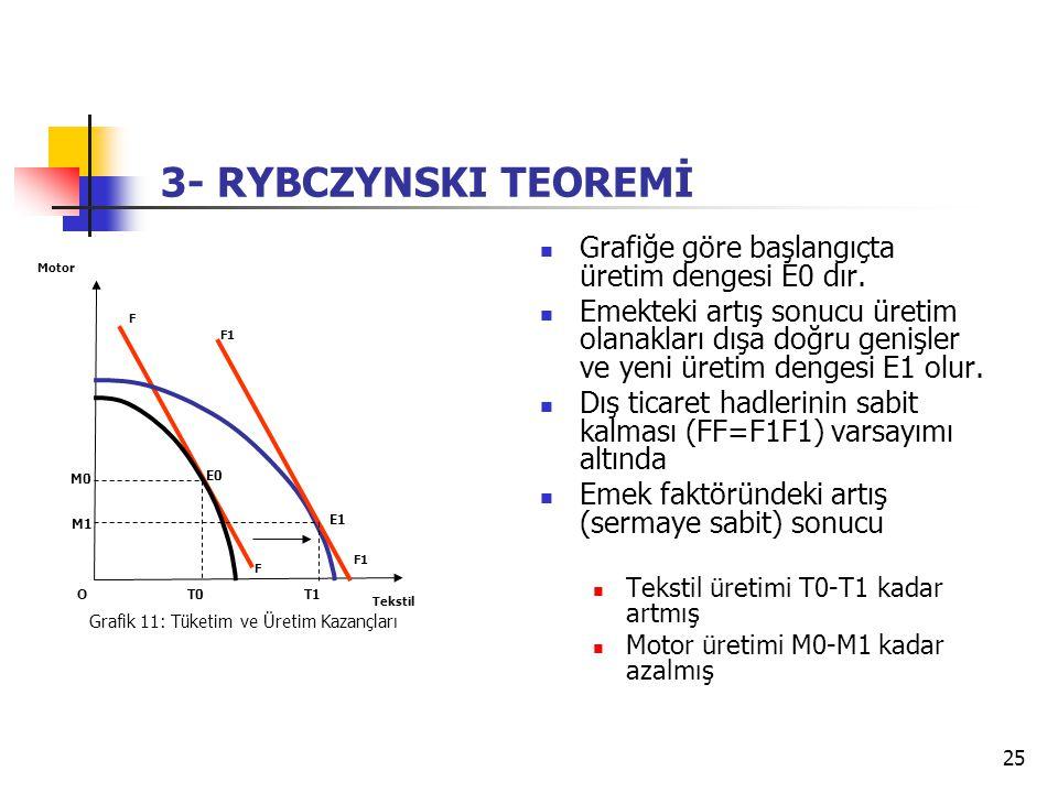 3- RYBCZYNSKI TEOREMİ Grafiğe göre başlangıçta üretim dengesi E0 dır.
