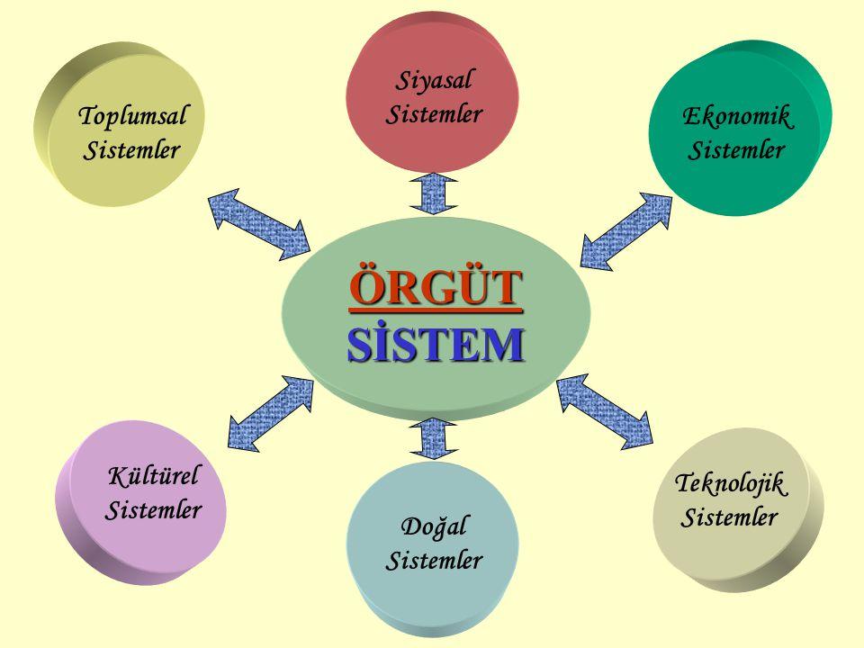 ÖRGÜT SİSTEM Siyasal Sistemler Toplumsal Sistemler Ekonomik Sistemler