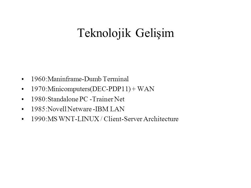 Teknolojik Gelişim 1960:Maninframe-Dumb Terminal