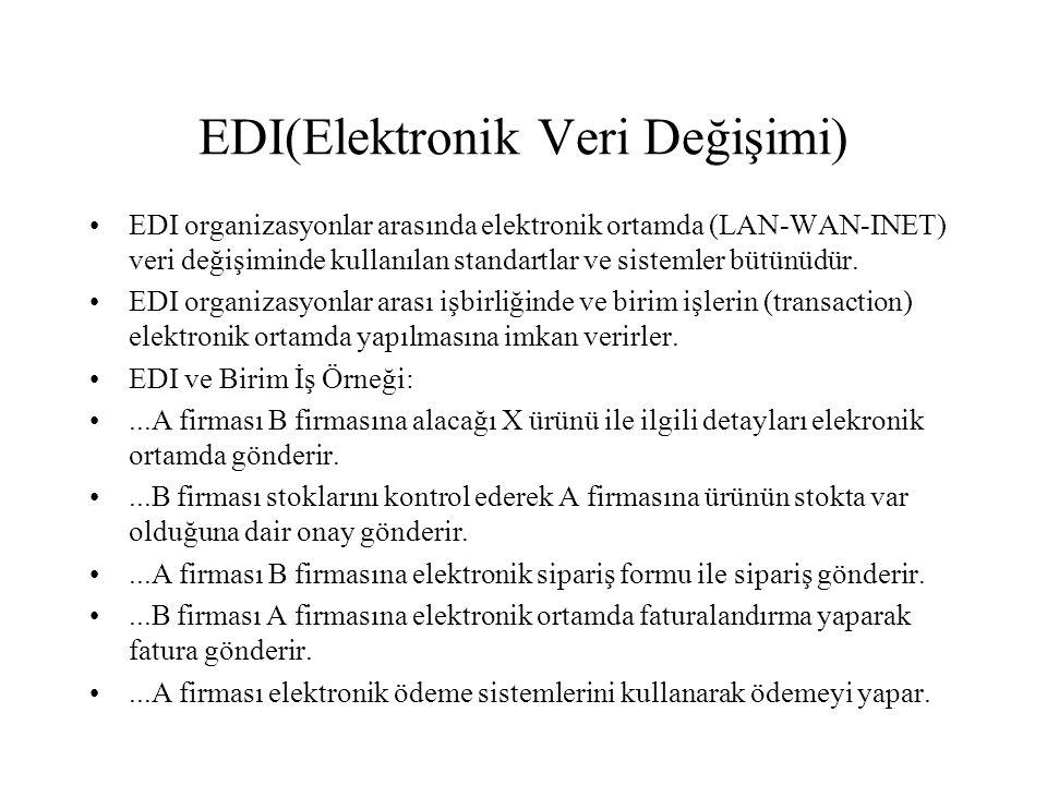 EDI(Elektronik Veri Değişimi)