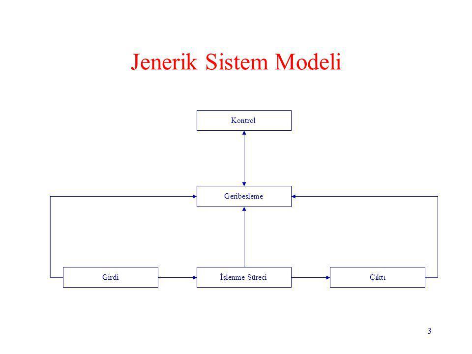 Jenerik Sistem Modeli Girdi İşlenme Süreci Çıktı Kontrol Geribesleme