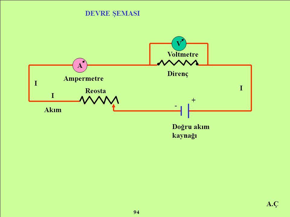 DEVRE ŞEMASI V Voltmetre A Direnç Ampermetre I I Reosta I + - Akım
