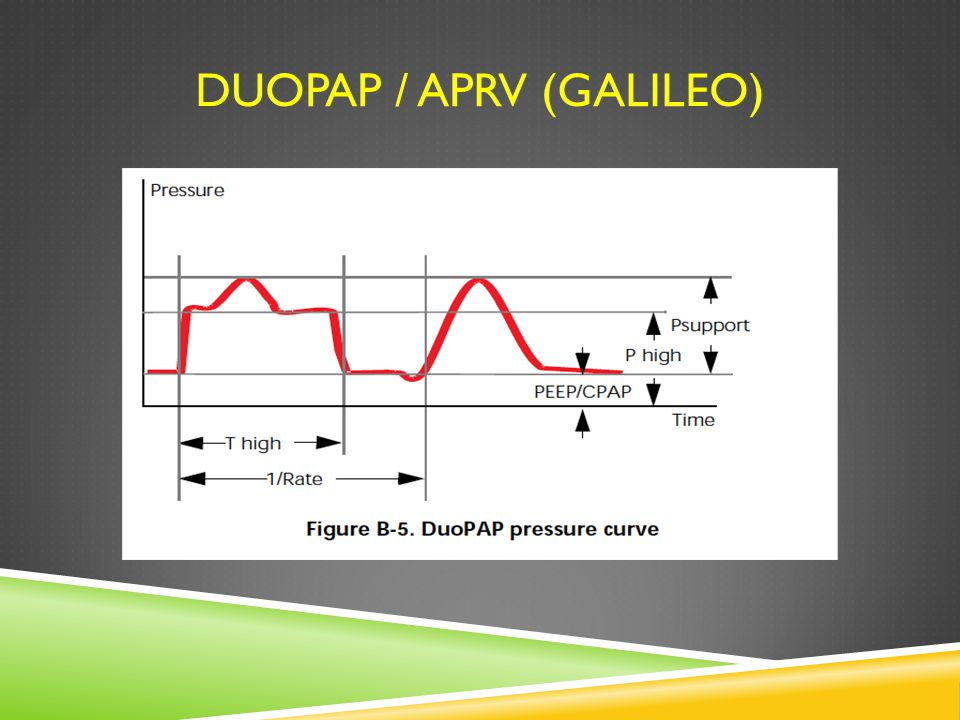 DuoPAP / APRV (GALILEO)