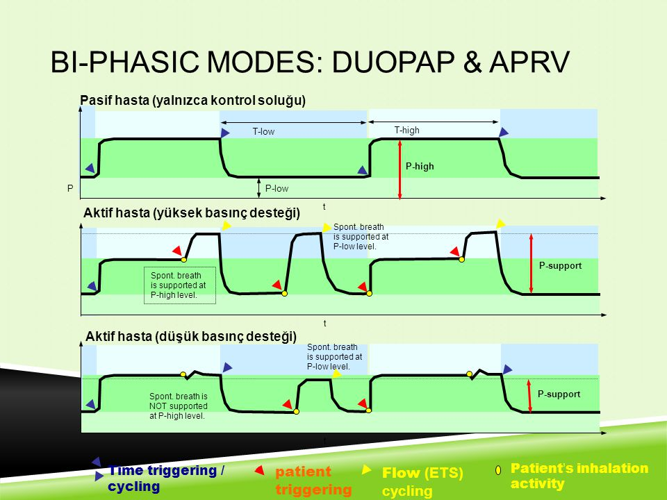 Bi-phasic modes: DuoPAP & APRV