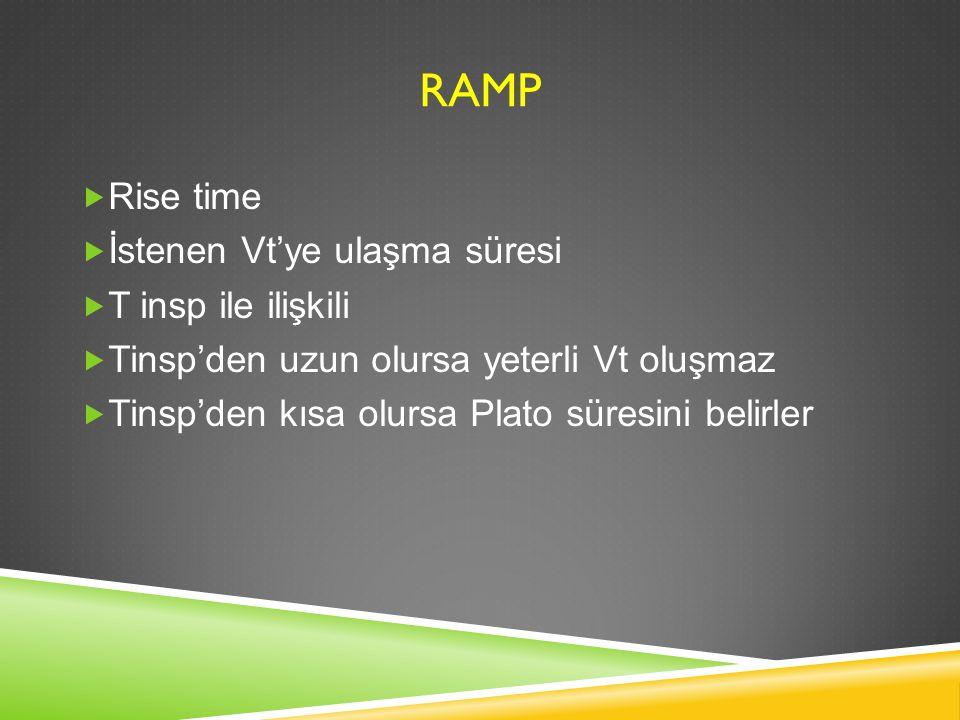 RAMP Rise time İstenen Vt'ye ulaşma süresi T insp ile ilişkili