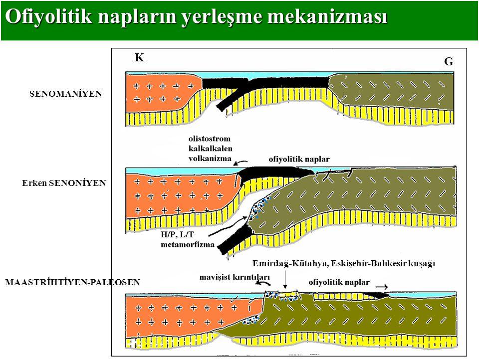 Ofiyolitik napların yerleşme mekanizması