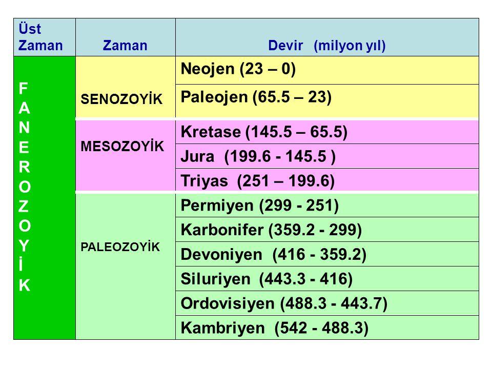 Neojen (23 – 0) F A Paleojen (65.5 – 23) N E R O
