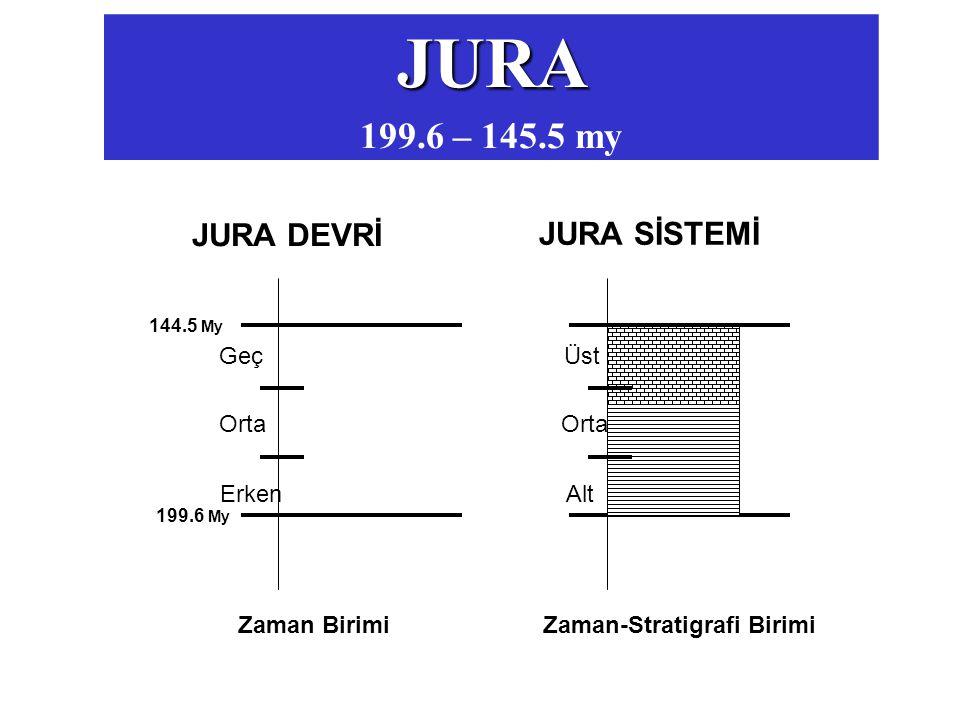 JURA 199.6 – 145.5 my JURA DEVRİ JURA SİSTEMİ Erken Orta Geç Alt Üst