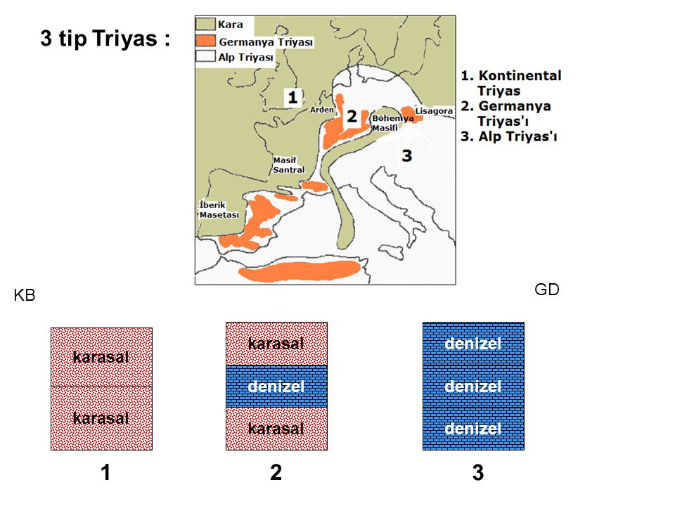 3 tip Triyas : GD KB karasal denizel 1 2 denizel denizel denizel 3