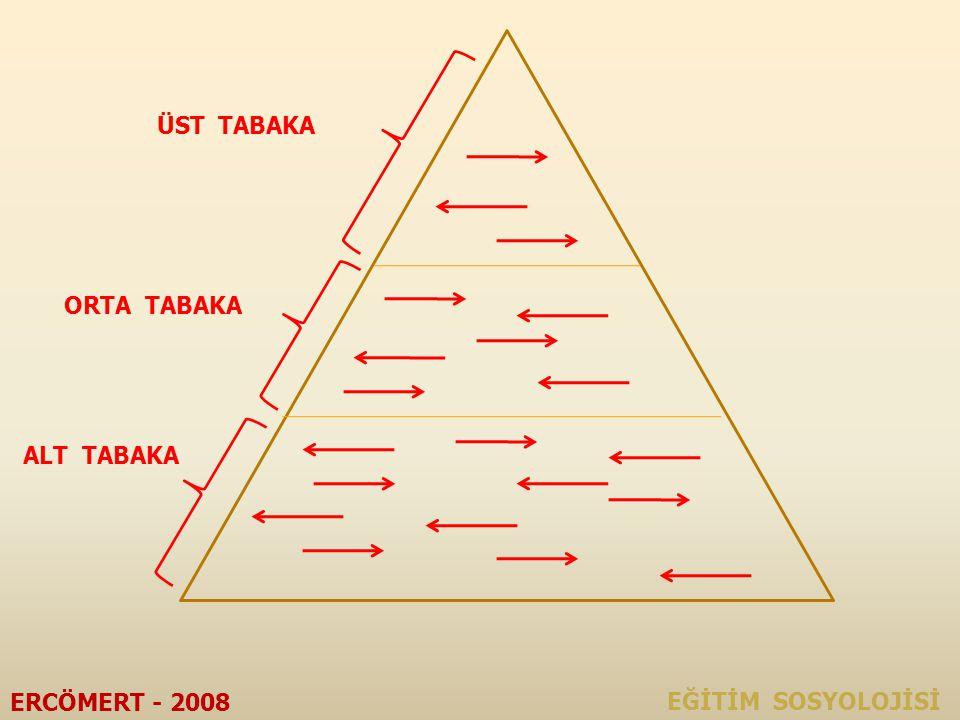 ÜST TABAKA ORTA TABAKA ALT TABAKA ERCÖMERT - 2008 EĞİTİM SOSYOLOJİSİ