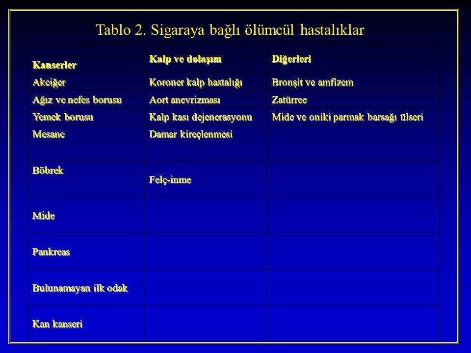 Tablo 2. Sigaraya bağlı ölümcül hastalıklar