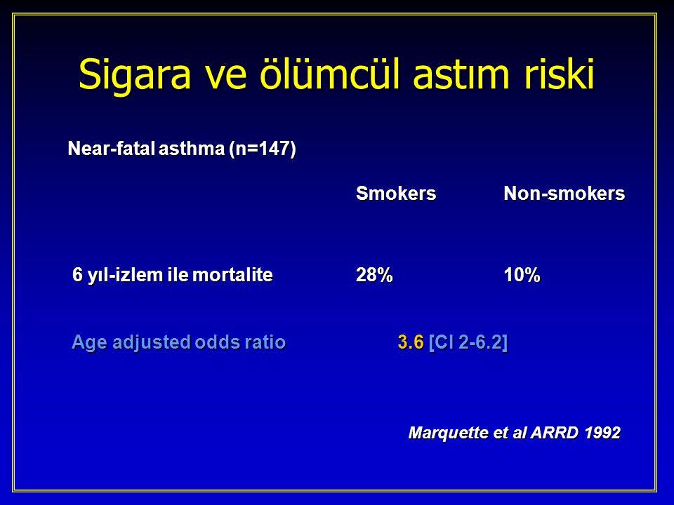 Sigara ve ölümcül astım riski