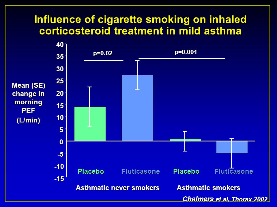 Influence of cigarette smoking on inhaled