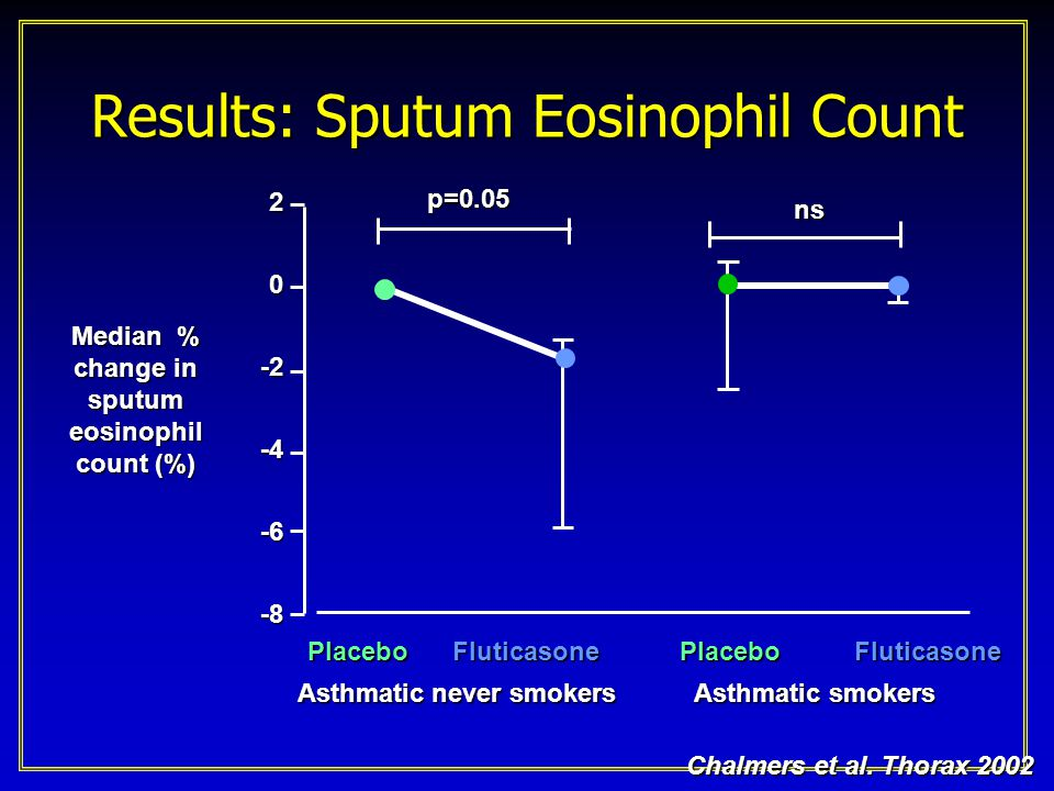 Results: Sputum Eosinophil Count