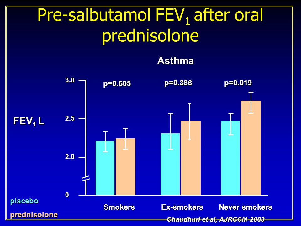 Pre-salbutamol FEV1 after oral prednisolone