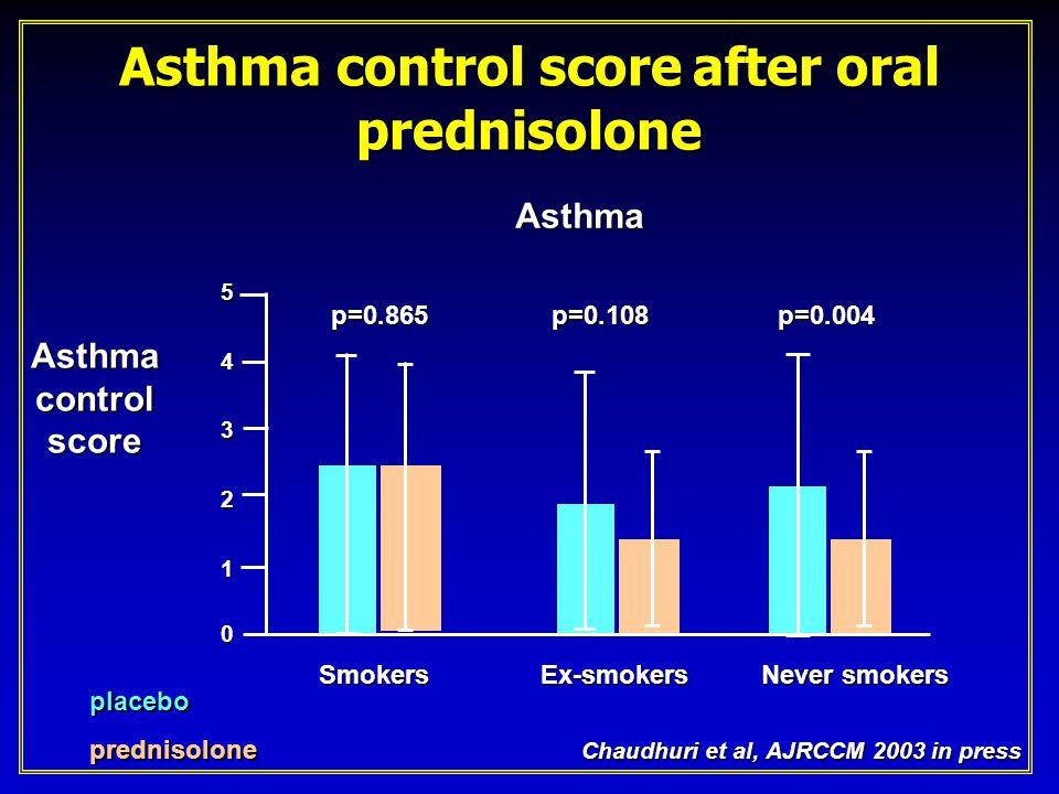 Asthma control score after oral prednisolone