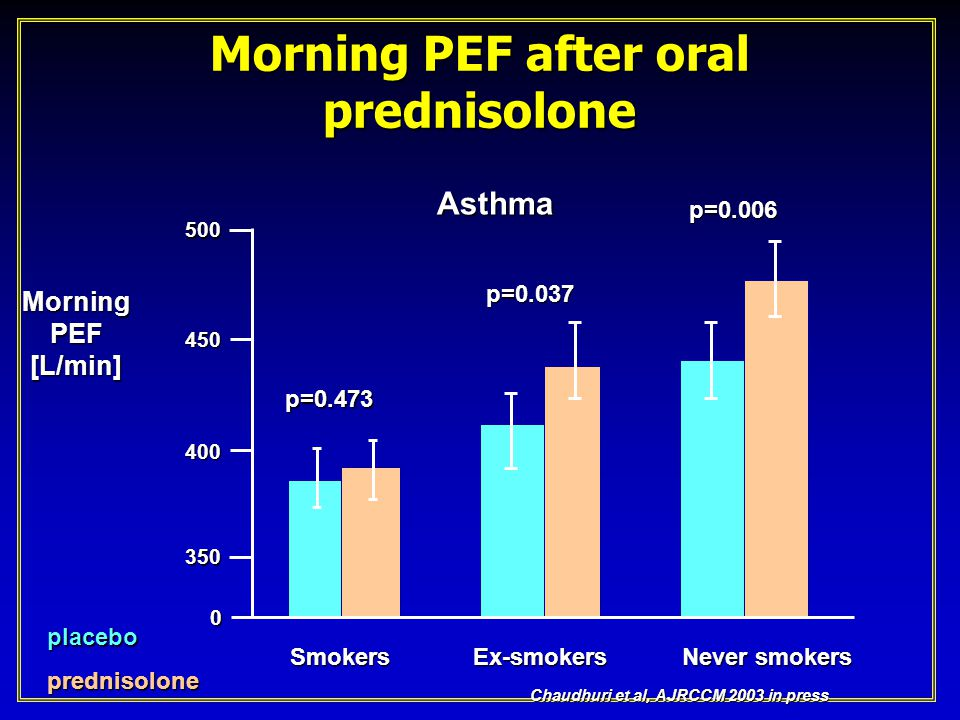 Morning PEF after oral prednisolone