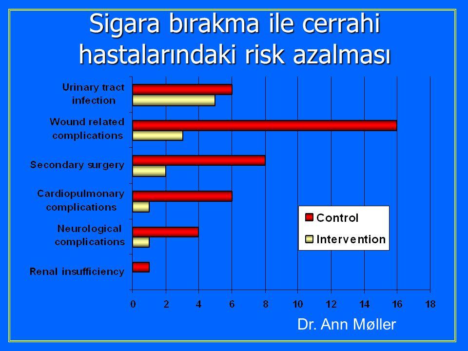 Sigara bırakma ile cerrahi hastalarındaki risk azalması