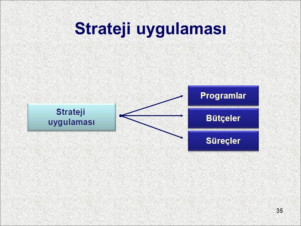 Strateji uygulaması Programlar Strateji uygulaması Bütçeler Süreçler
