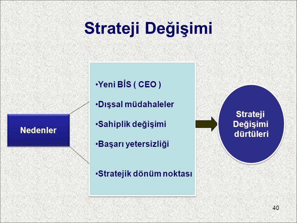 Strateji Değişimi Yeni BİS ( CEO ) Dışsal müdahaleler