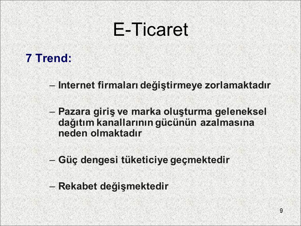 E-Ticaret 7 Trend: Internet firmaları değiştirmeye zorlamaktadır