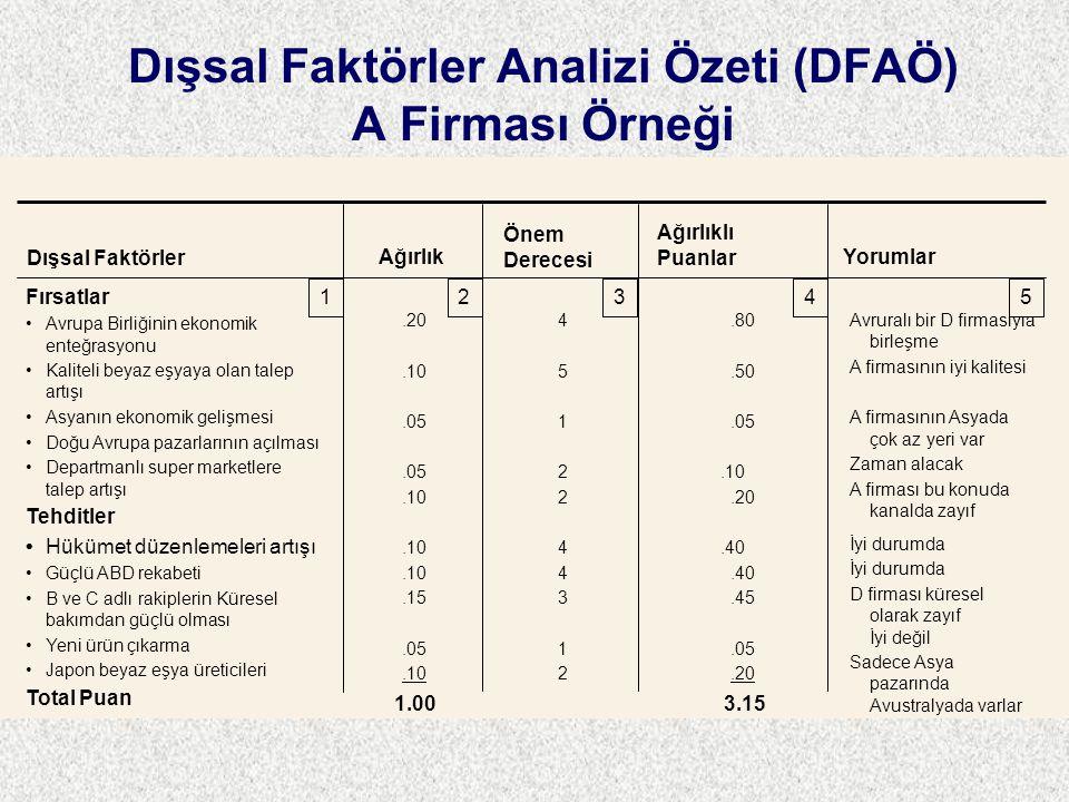 Dışsal Faktörler Analizi Özeti (DFAÖ) A Firması Örneği