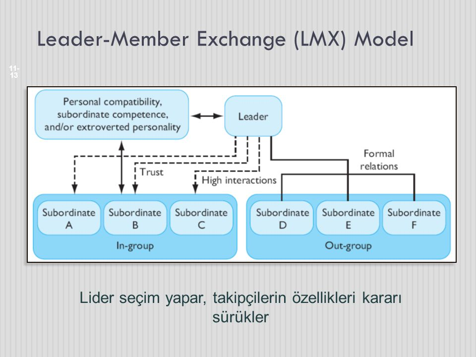 Leader-Member Exchange (LMX) Model