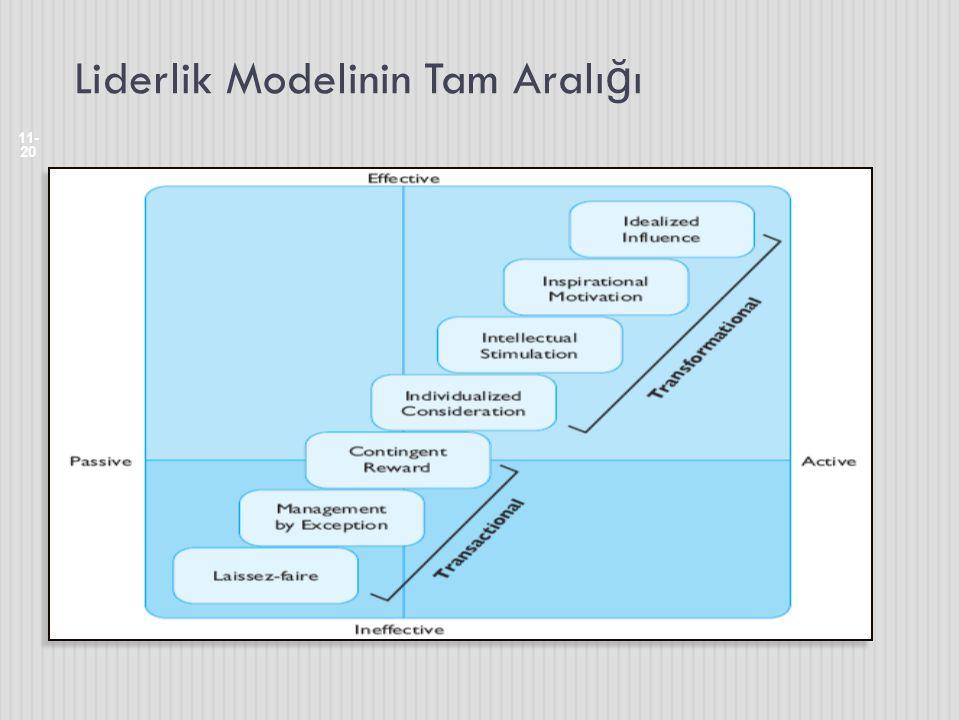 Liderlik Modelinin Tam Aralığı