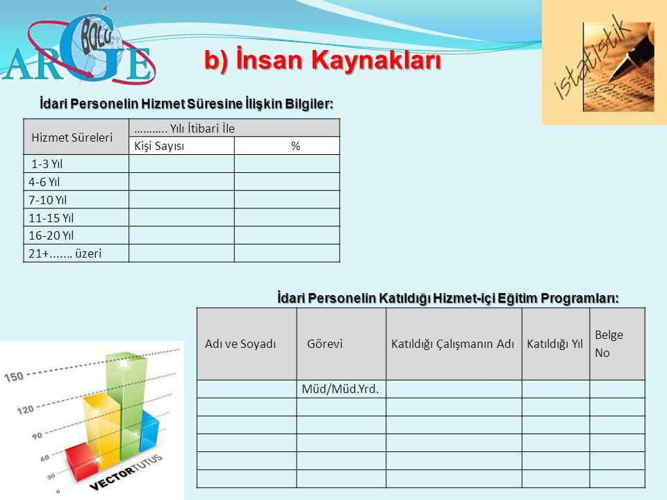 b) İnsan Kaynakları İdari Personelin Hizmet Süresine İlişkin Bilgiler: