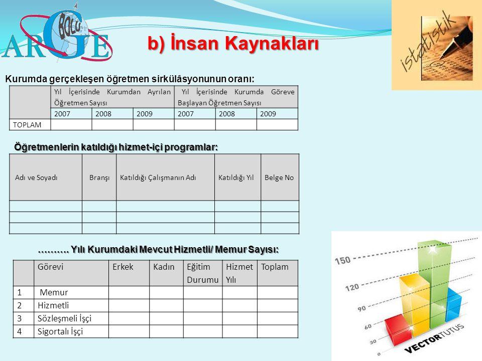 b) İnsan Kaynakları Kurumda gerçekleşen öğretmen sirkülâsyonunun oranı: Yıl İçerisinde Kurumdan Ayrılan Öğretmen Sayısı.
