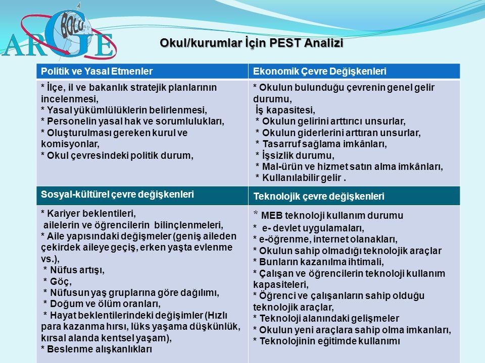 Okul/kurumlar İçin PEST Analizi