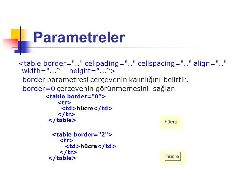 Parametreler border parametresi çerçevenin kalınlığını belirtir.