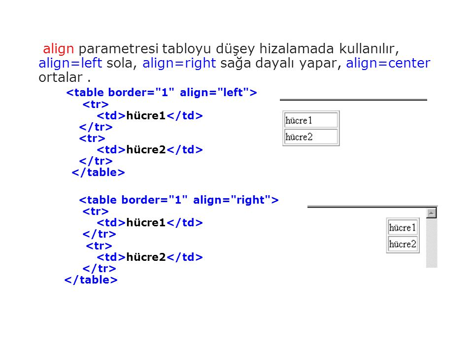 align parametresi tabloyu düşey hizalamada kullanılır, align=left sola, align=right sağa dayalı yapar, align=center ortalar . <table border= 1 align= left > <tr> <td>hücre1</td> </tr> <tr> <td>hücre2</td> </tr> </table>