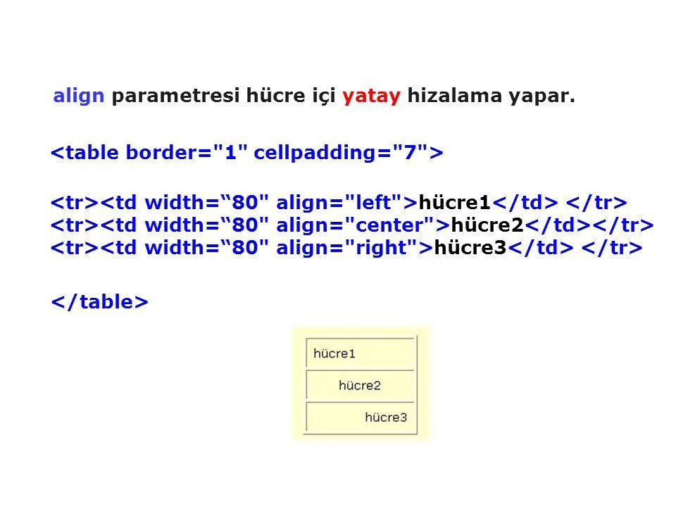 align parametresi hücre içi yatay hizalama yapar.