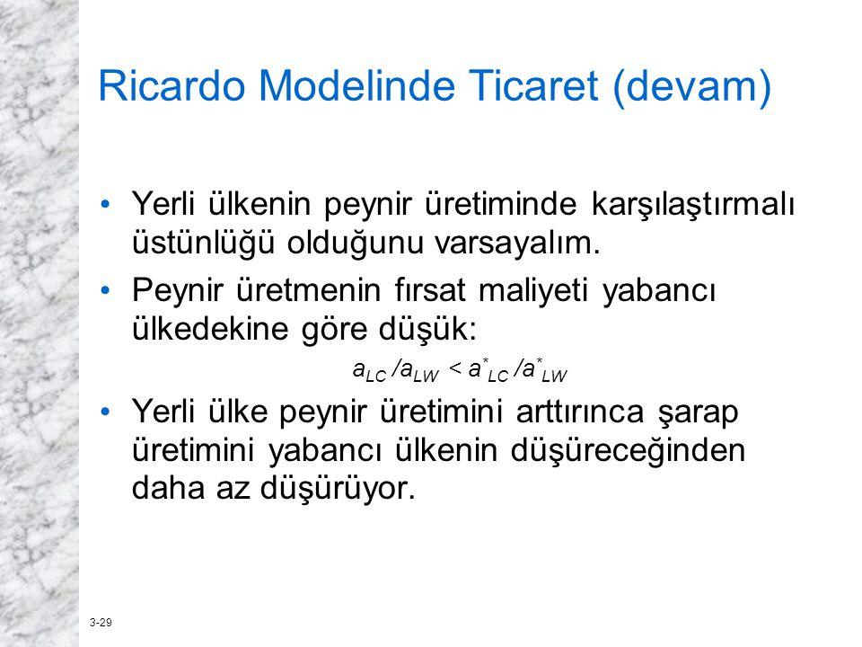 Ricardo Modelinde Ticaret (devam)
