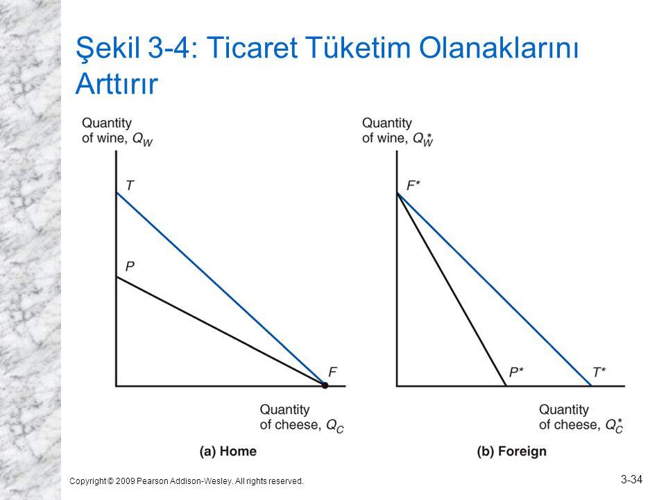 Şekil 3-4: Ticaret Tüketim Olanaklarını Arttırır